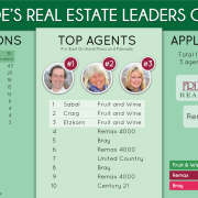 Best Realtors in Colorado, Best realtors in western slope, best realtors in grand valley, best realtors in Palisade