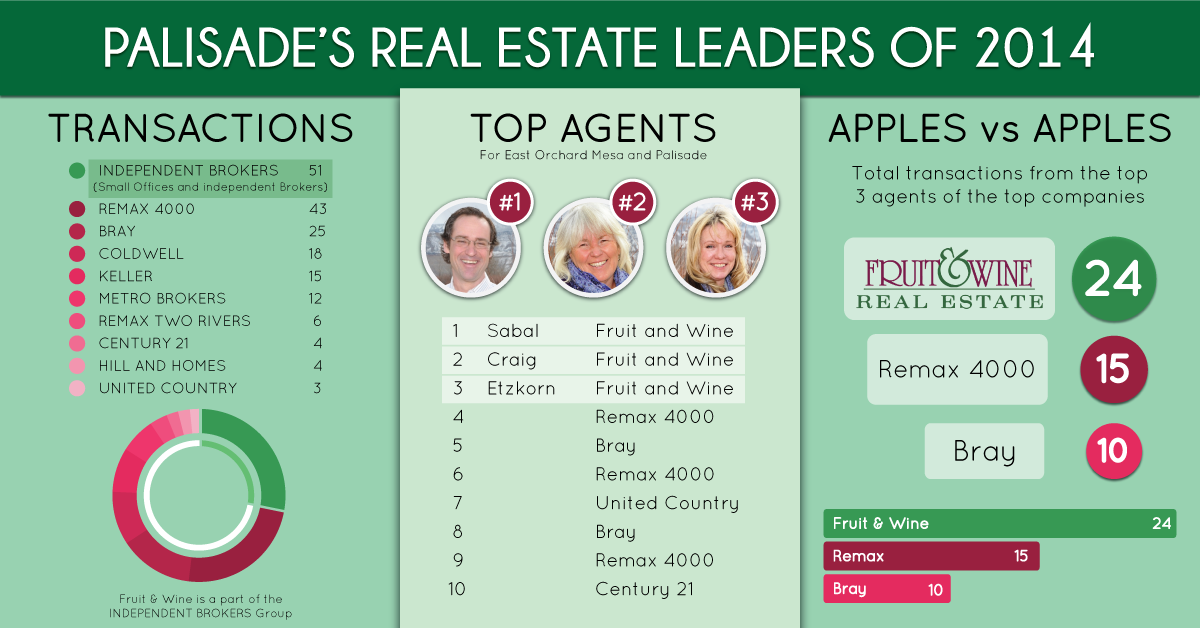 Palisades-Real-Estate-Leaders---2014
